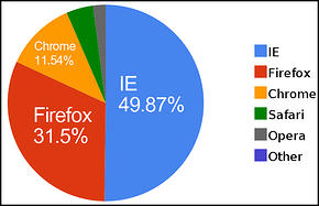 browsers_market_share