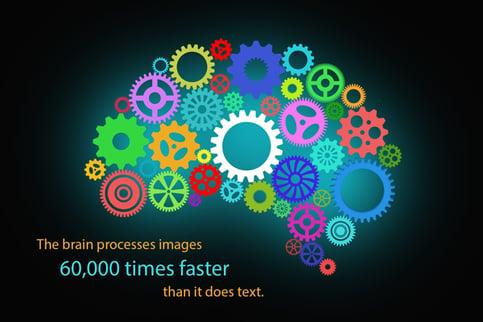 Visual Representation of Images versus Text Statistic